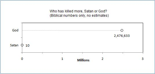 Dwindling In Unbelief Who Has Killed More Satan Or God
