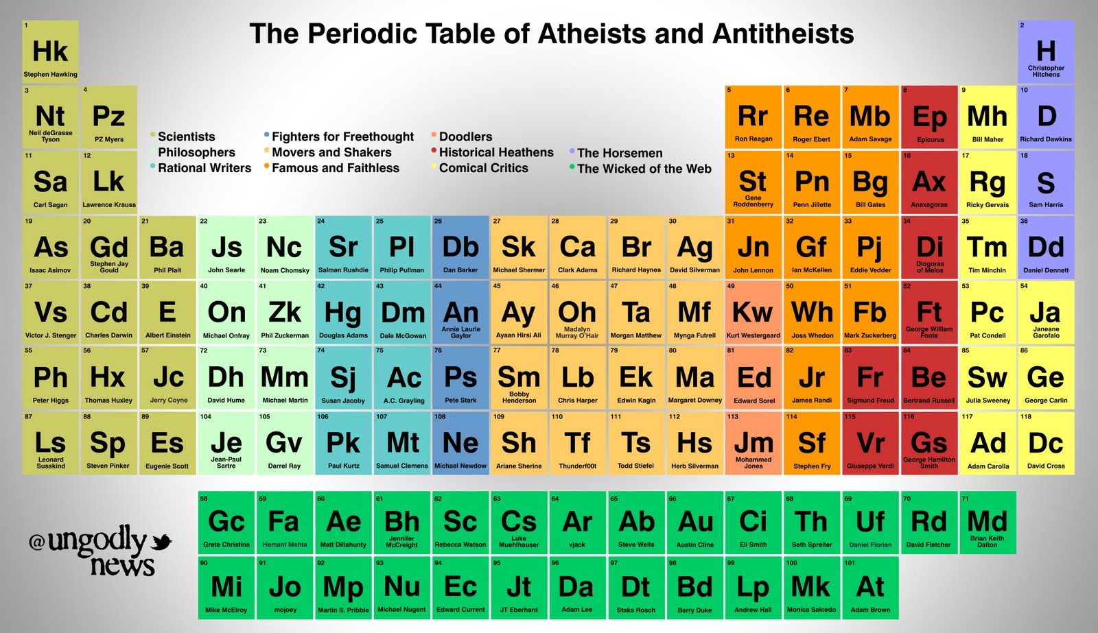 Dwindling In Unbelief The Periodic Table Of Atheists
